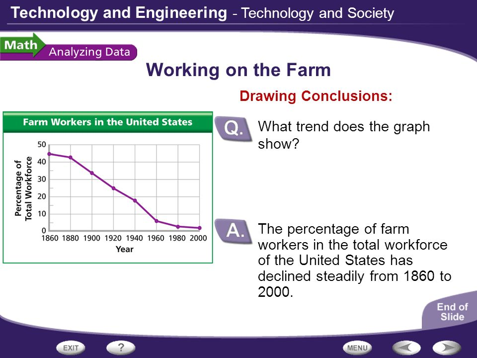 Working on the Farm - Technology and Society Drawing Conclusions: