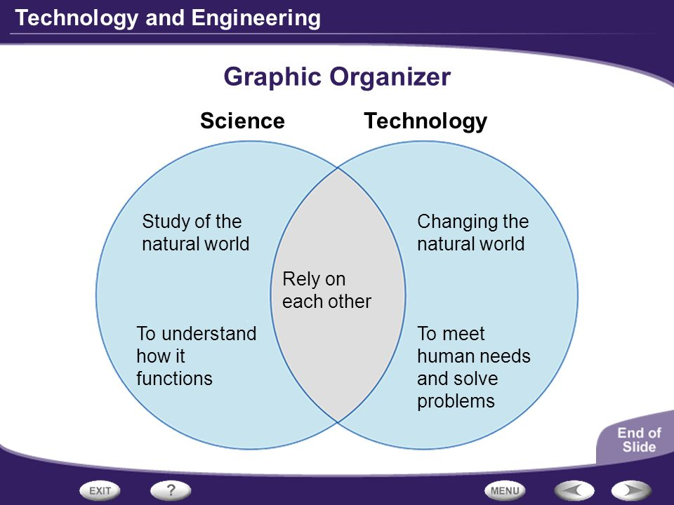 Graphic Organizer Science Technology Study of the natural world