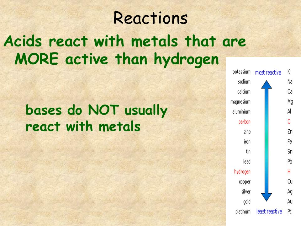 Reactions Acids react with metals that are MORE active than hydrogen