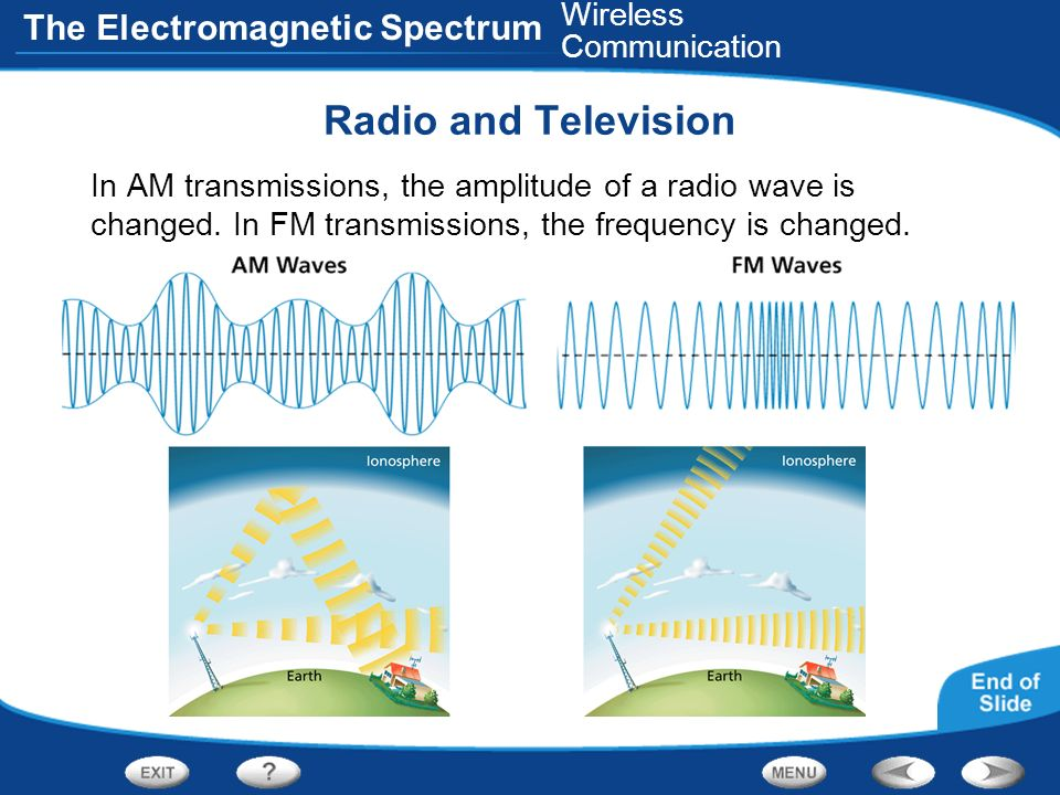 Radio and Television Wireless Communication