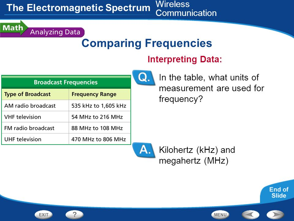 Comparing Frequencies