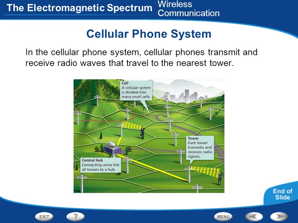 Cellular Phone System Wireless Communication
