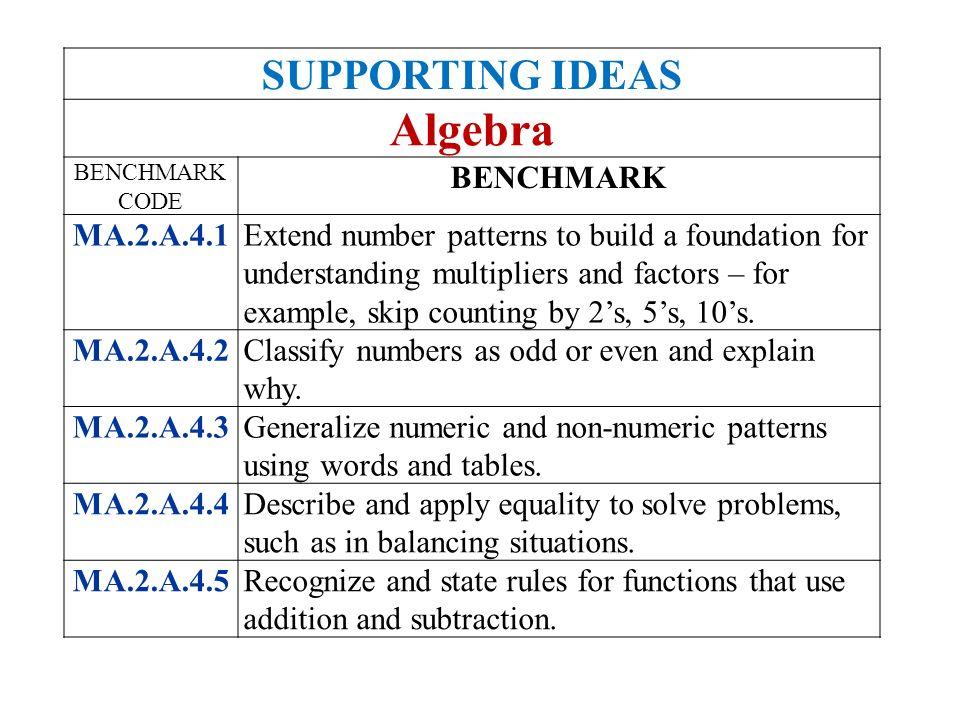 Algebra SUPPORTING IDEAS BENCHMARK MA.2.A.4.1