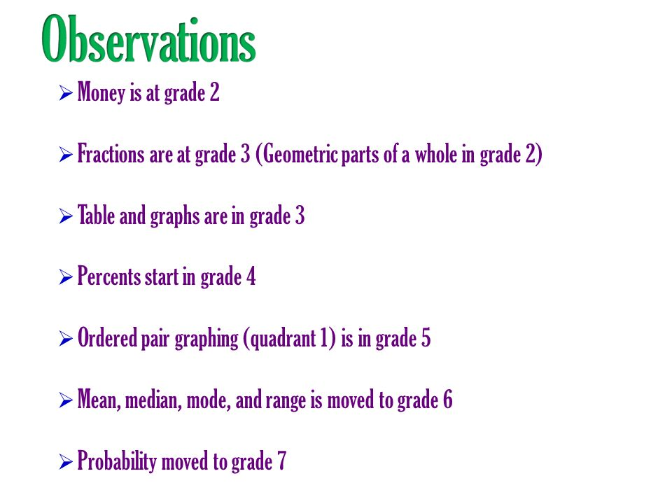 Observations Money is at grade 2