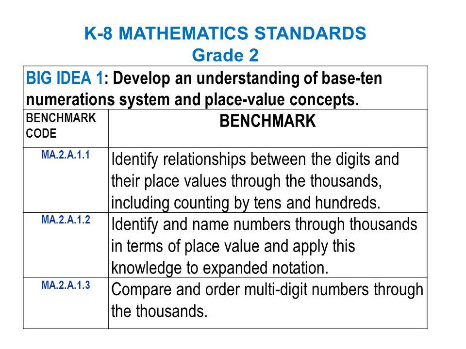 K-8 MATHEMATICS STANDARDS