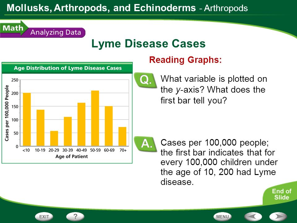 Lyme Disease Cases - Arthropods Reading Graphs:
