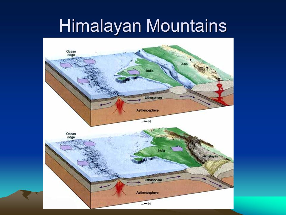 Himalayan Mountains