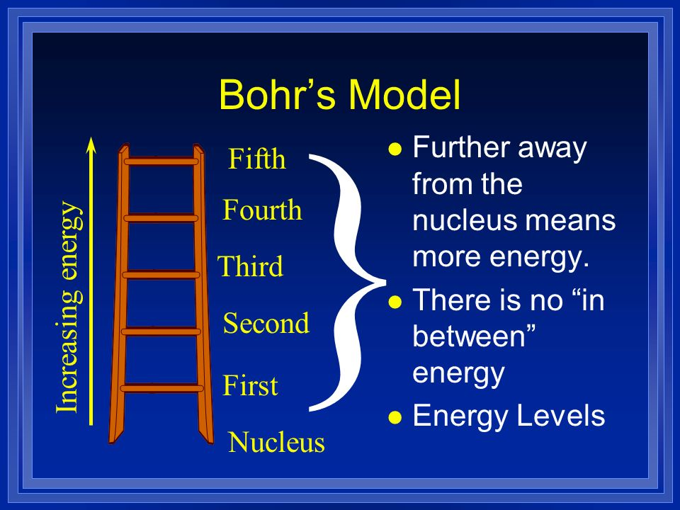 } Bohr's Model Further away from the nucleus means more energy. Fifth
