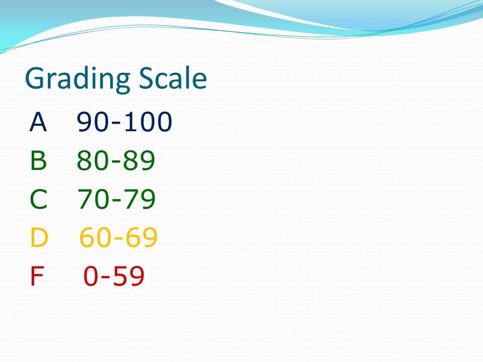Grading Scale A 90-100 B 80-89 C 70-79 D 60-69 F 0-59