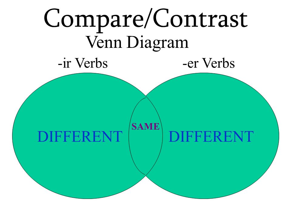 Compare/Contrast Venn Diagram DIFFERENT DIFFERENT -ir Verbs -er Verbs