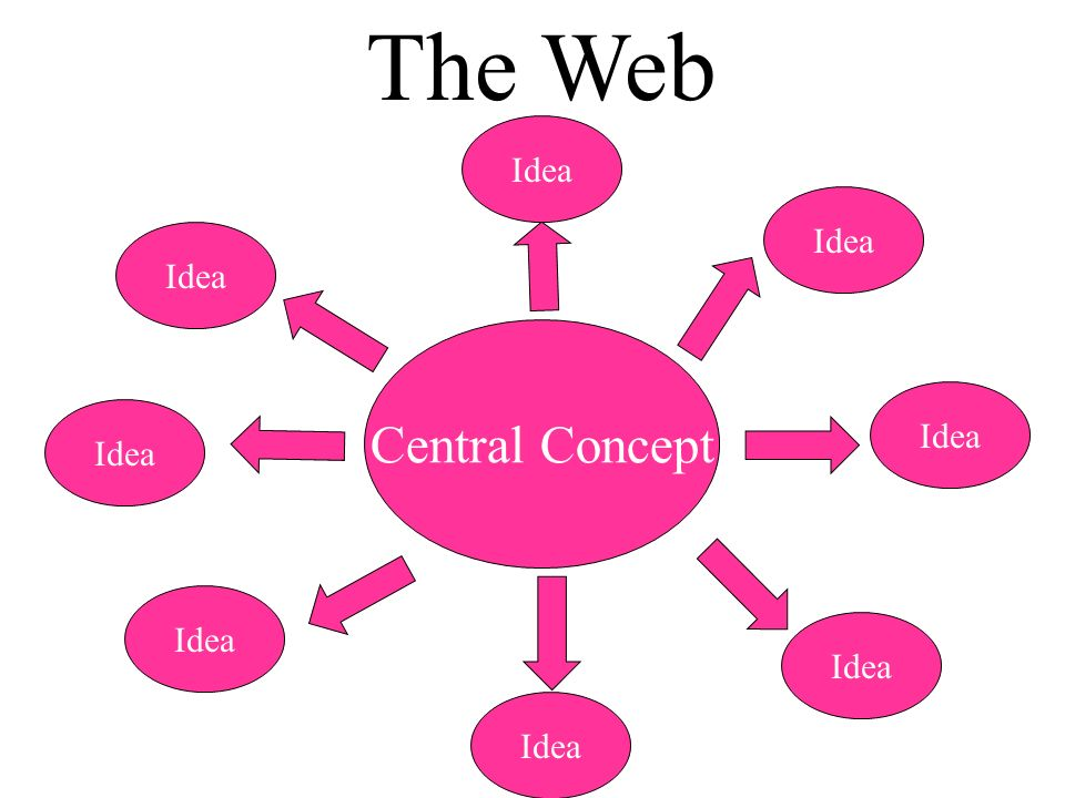 The Web Idea Idea Idea Central Concept Idea Idea Idea Idea Idea