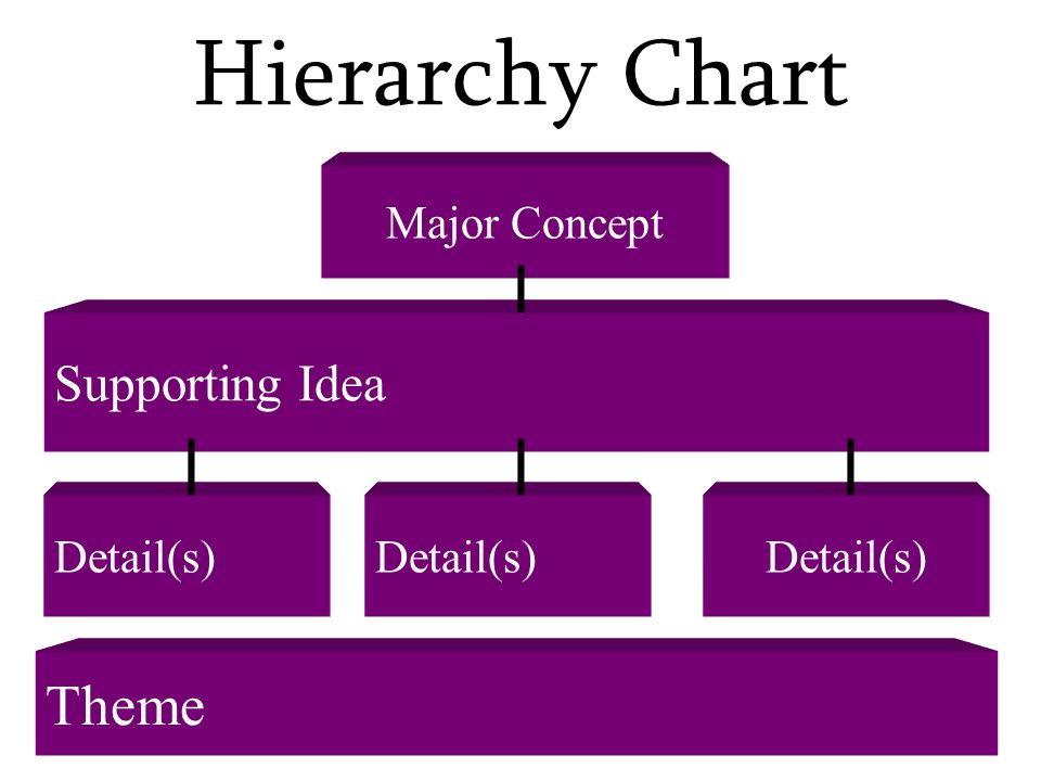 Hierarchy Chart Theme Supporting Idea Major Concept Detail(s)
