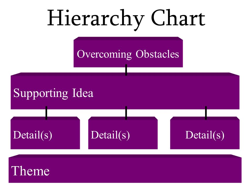 Hierarchy Chart Theme Supporting Idea Overcoming Obstacles Detail(s)