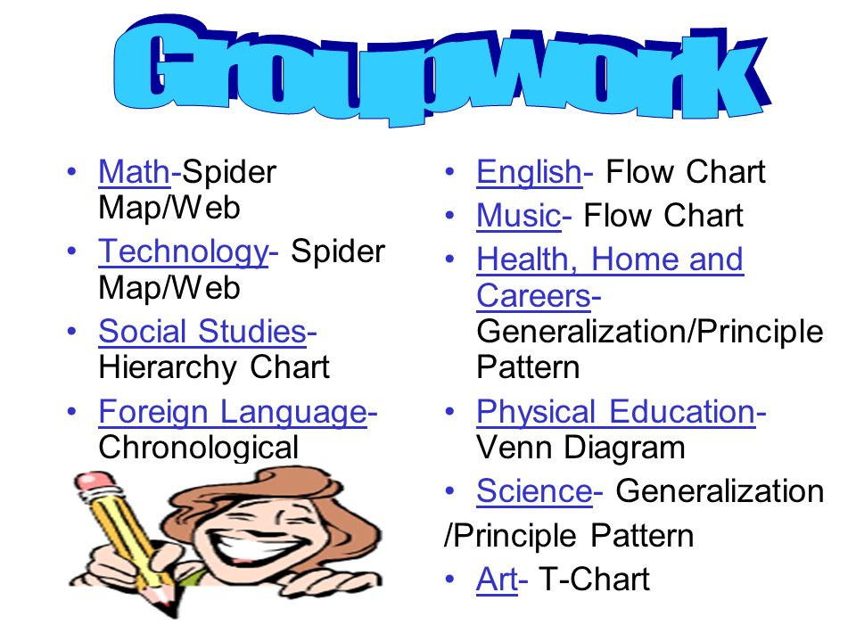 Groupwork Math-Spider Map/Web Technology- Spider Map/Web