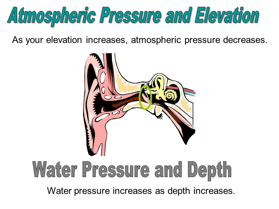 Atmospheric Pressure and Elevation