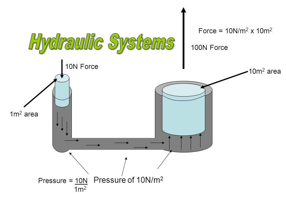 Hydraulic Systems Pressure of 10N/m2 Force = 10N/m2 x 10m2 100N Force