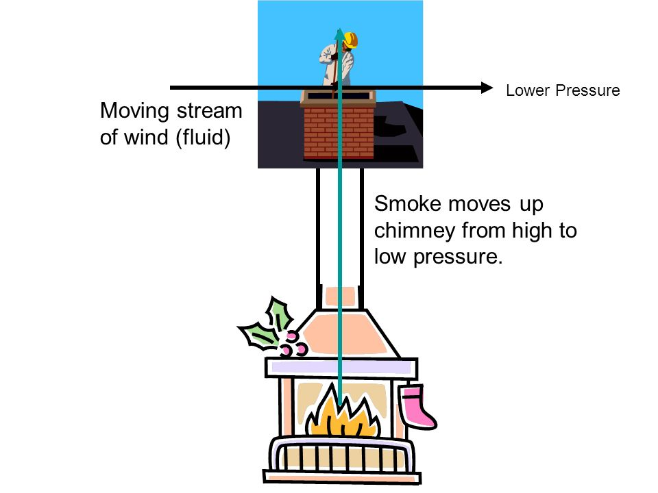 Moving stream of wind (fluid) Smoke moves up chimney from high to