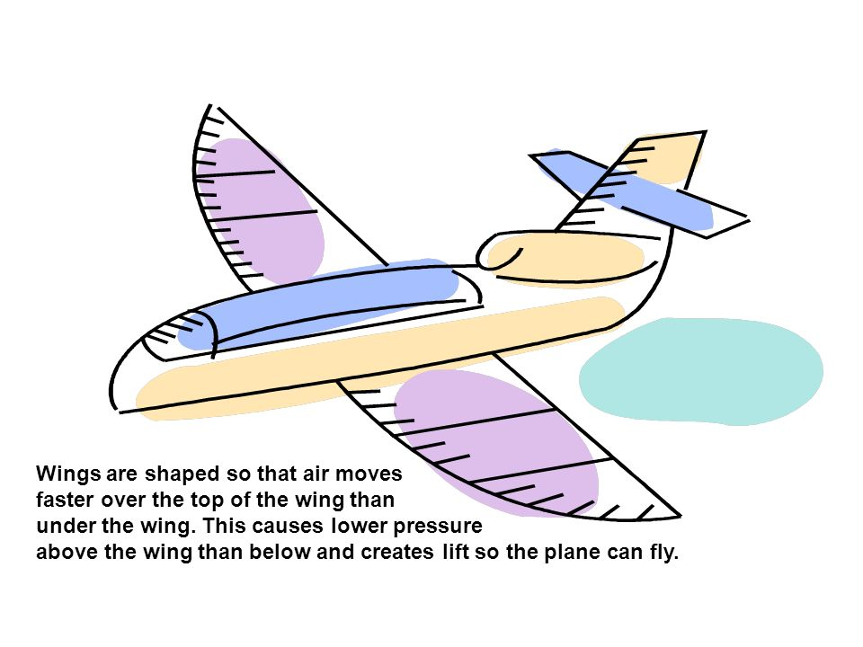 Wings are shaped so that air moves
