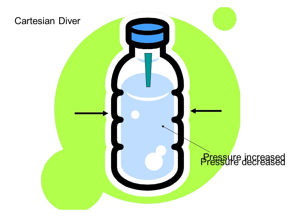 Cartesian Diver Pressure increased Pressure decreased