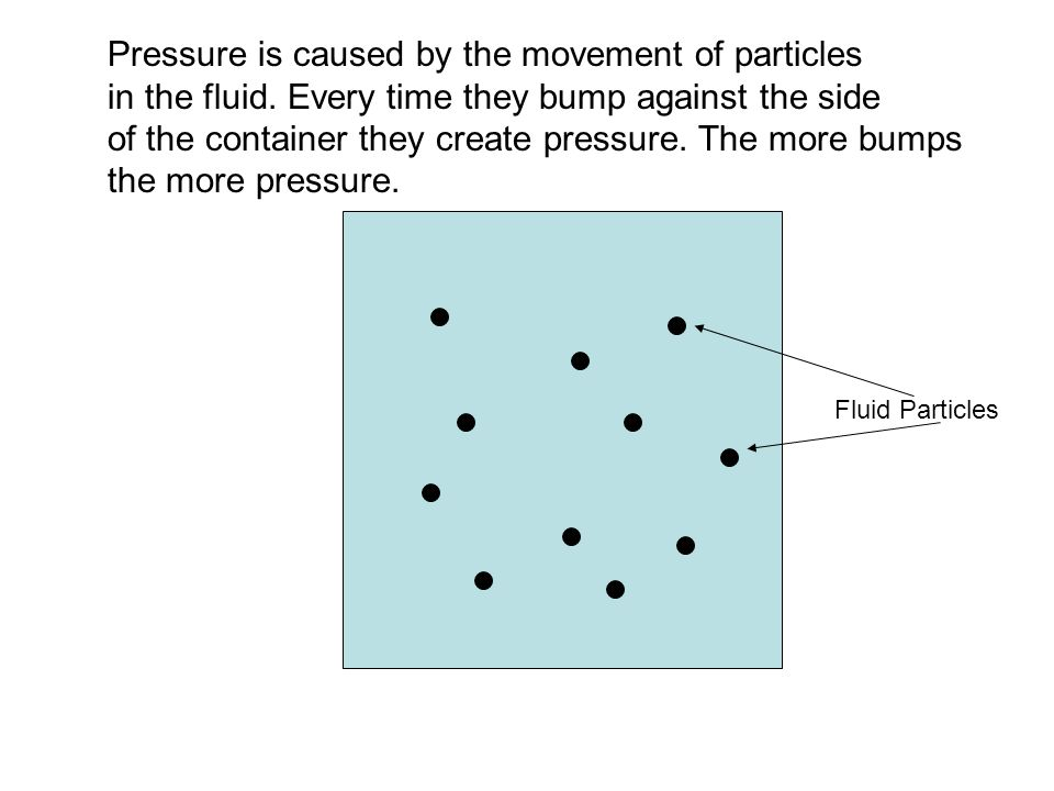 Pressure is caused by the movement of particles