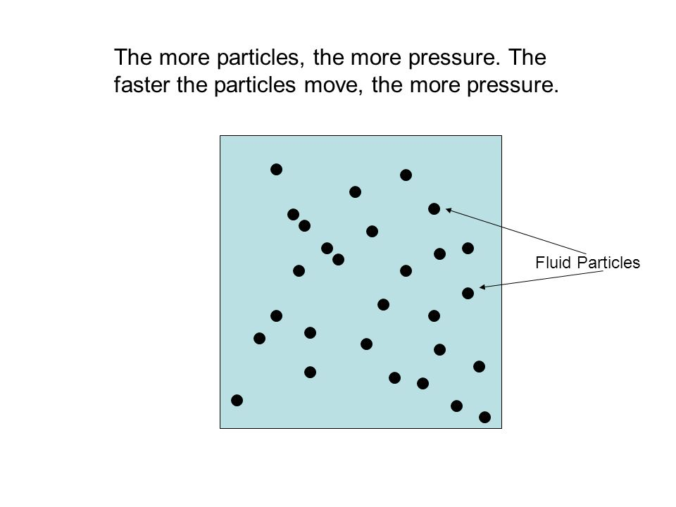 The more particles, the more pressure. The