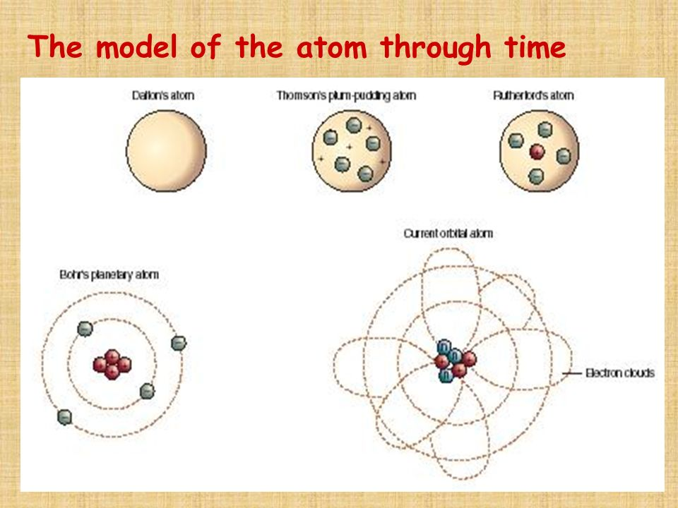 The model of the atom through time