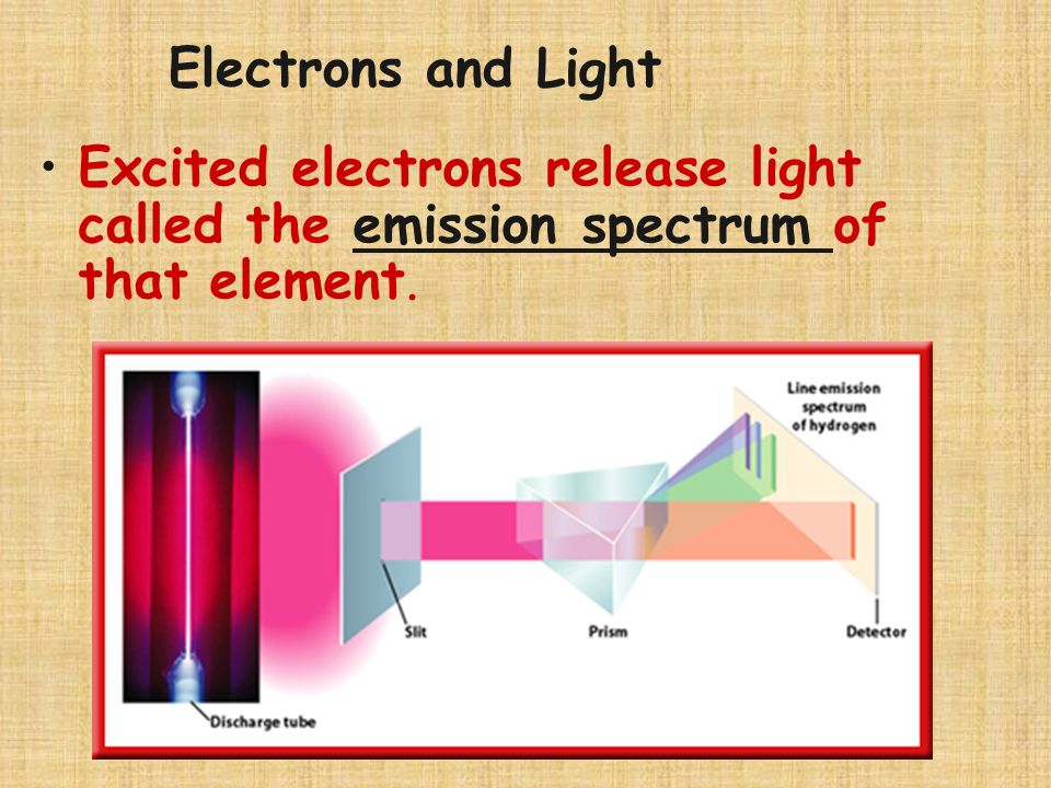 Electrons and Light Excited electrons release light called the emission spectrum of that element.
