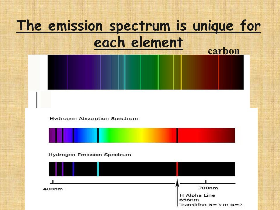 The emission spectrum is unique for each element