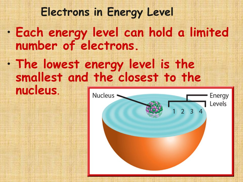 Each energy level can hold a limited number of electrons.