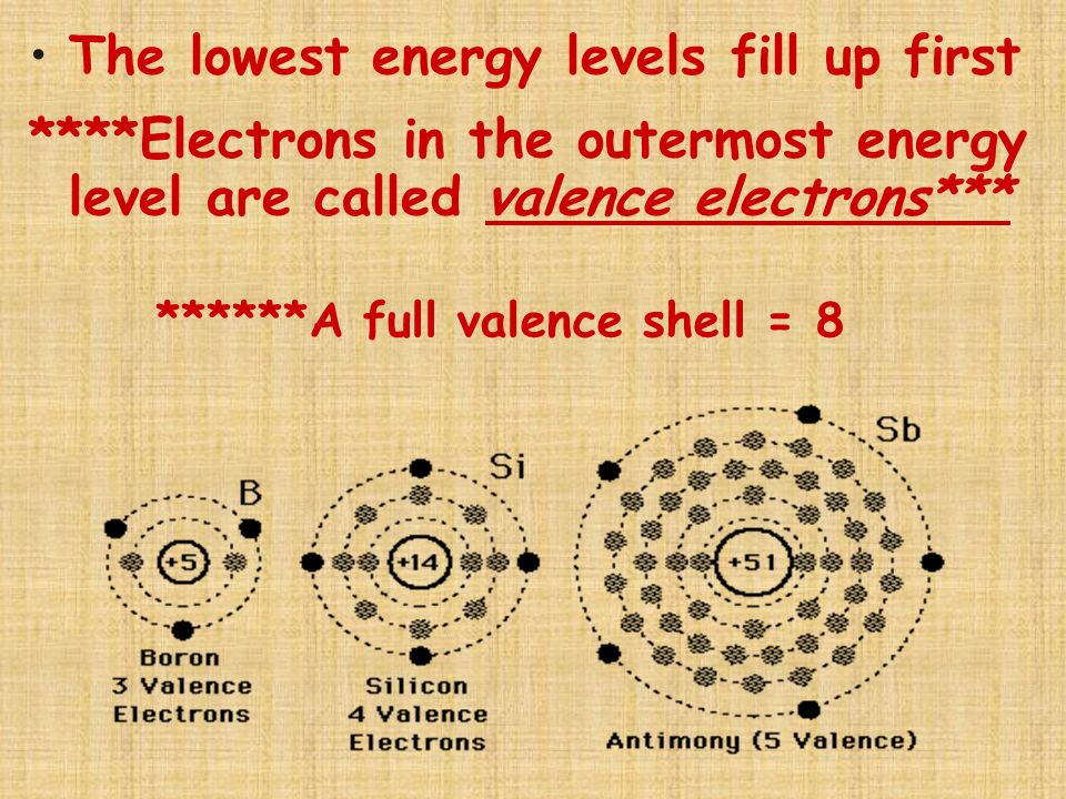 ******A full valence shell = 8
