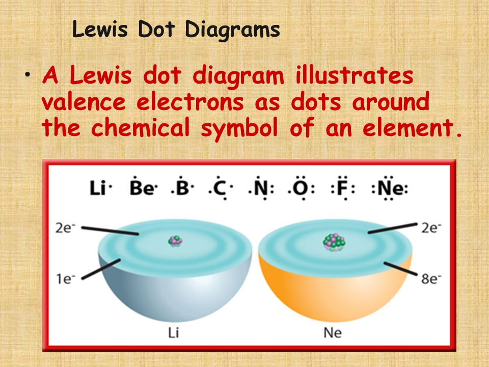 Lewis Dot Diagrams A Lewis dot diagram illustrates valence electrons as dots around the chemical symbol of an element.