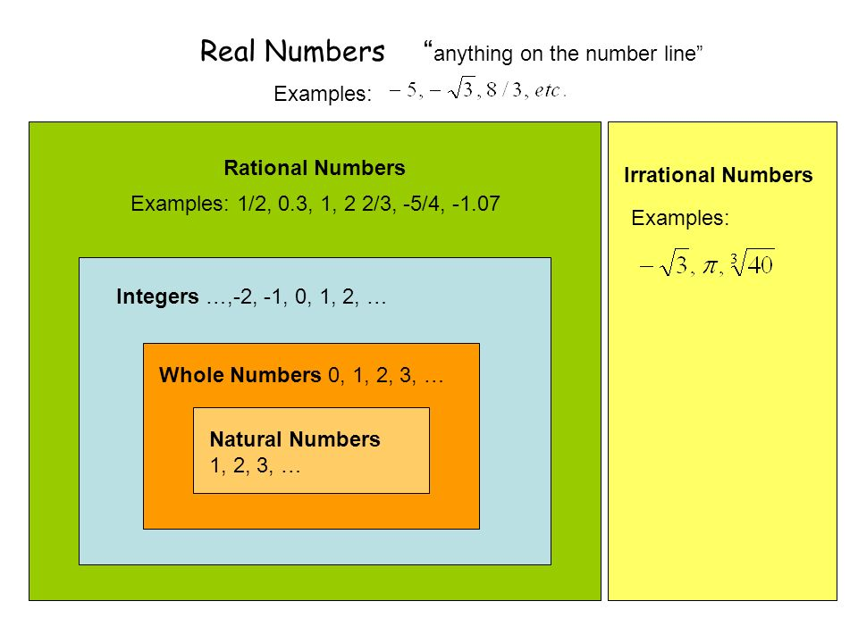 Real Numbers anything on the number line
