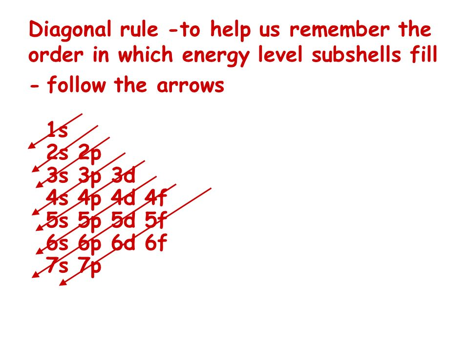 Diagonal rule -to help us remember the order in which energy level subshells fill - follow the arrows