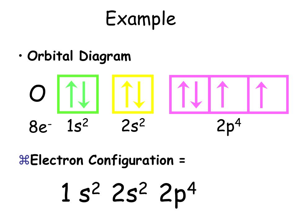 1 s2 2s2 2p4 O Example 1s2 2s2 2p4 8e- Orbital Diagram