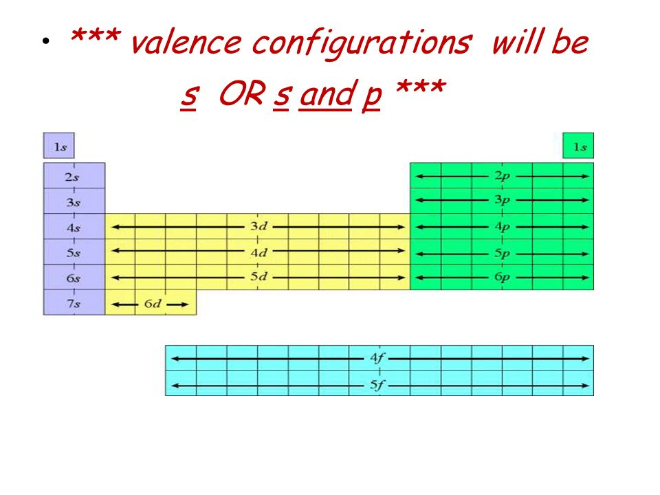 *** valence configurations will be