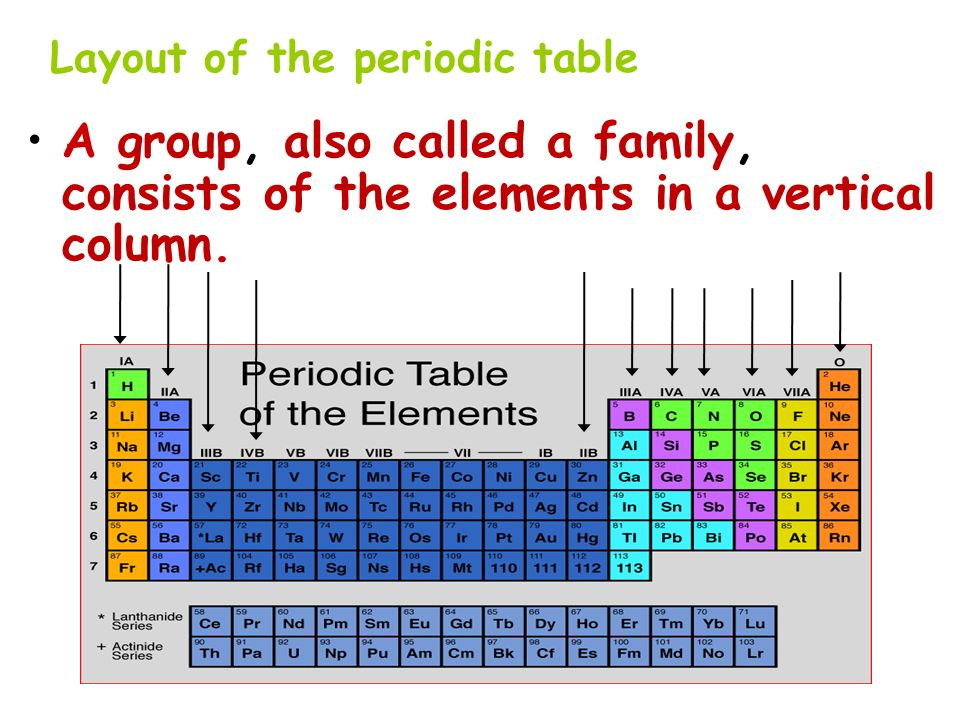 Periodic table columns on the periodic table name periodic table part i introduction to the periodic table ppt video online urtaz