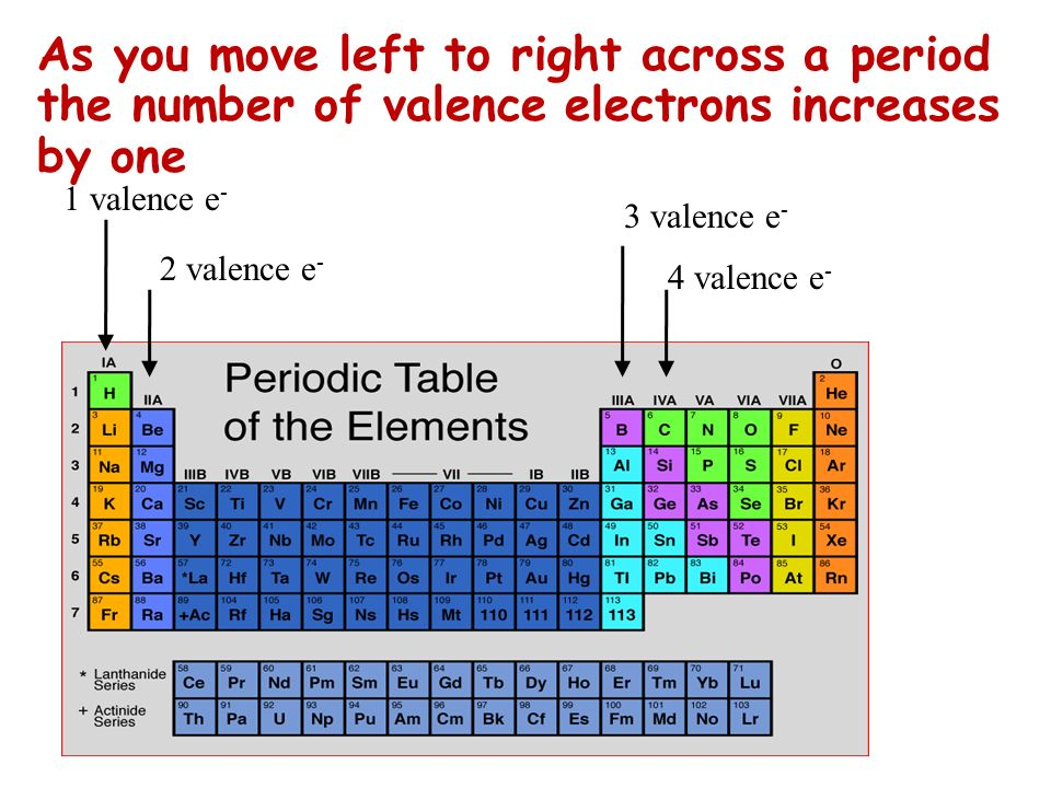 As you move left to right across a period the number of valence electrons increases by one