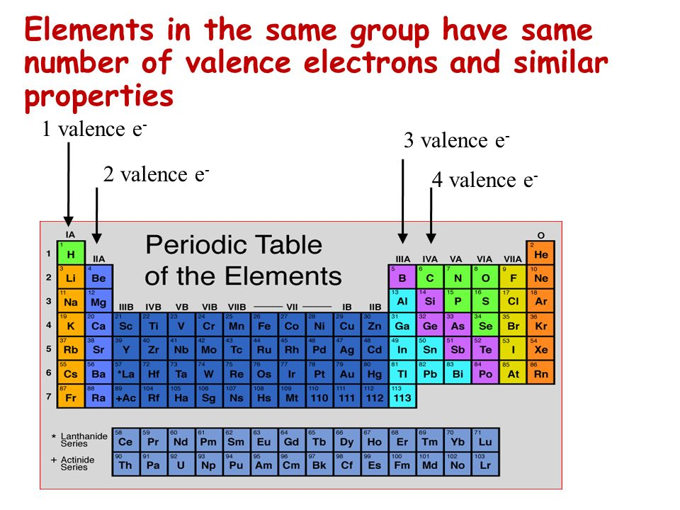 Elements in the same group have same number of valence electrons and similar properties