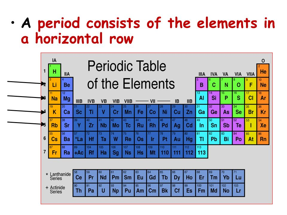 A period consists of the elements in a horizontal row
