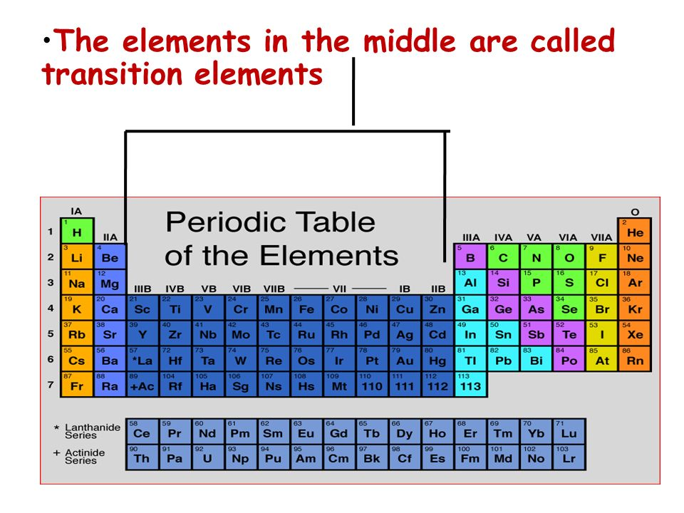The elements in the middle are called transition elements