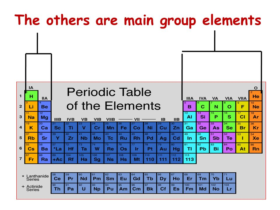 The others are main group elements