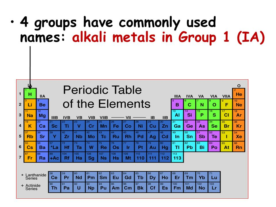 4 groups have commonly used names: alkali metals in Group 1 (IA)