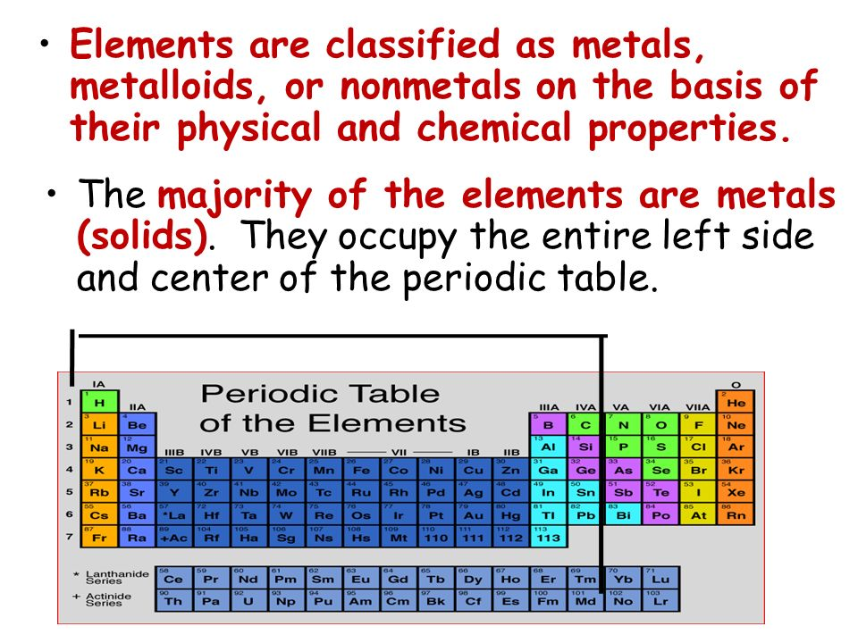Elements are classified as metals, metalloids, or nonmetals on the basis of their physical and chemical properties.