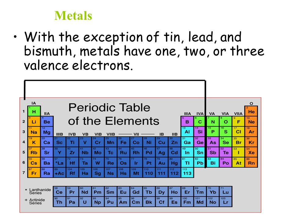 Periodic table tin periodic table abbreviation periodic table of part i introduction to the periodic table ppt video online urtaz Choice Image