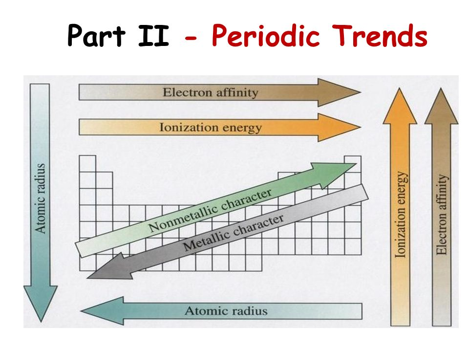 Part II - Periodic Trends