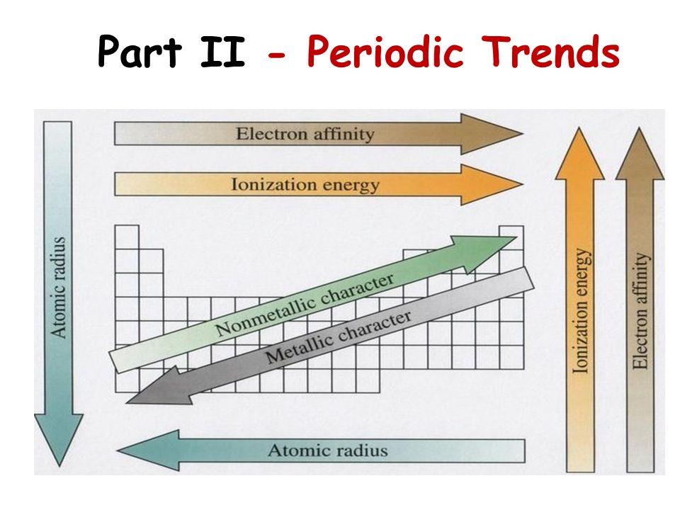 Part II - Periodic Trends