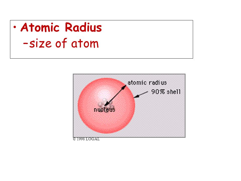 Atomic Radius size of atom © 1998 LOGAL