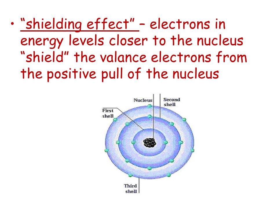 shielding effect – electrons in energy levels closer to the nucleus shield the valance electrons from the positive pull of the nucleus