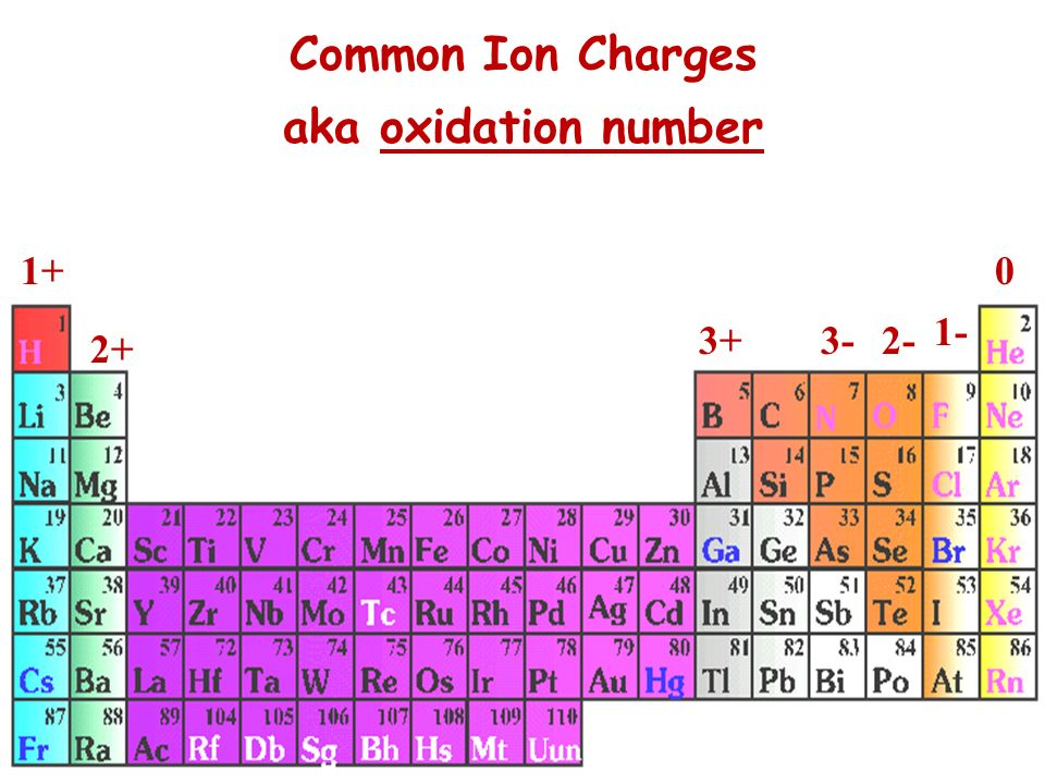 Common Ion Charges aka oxidation number