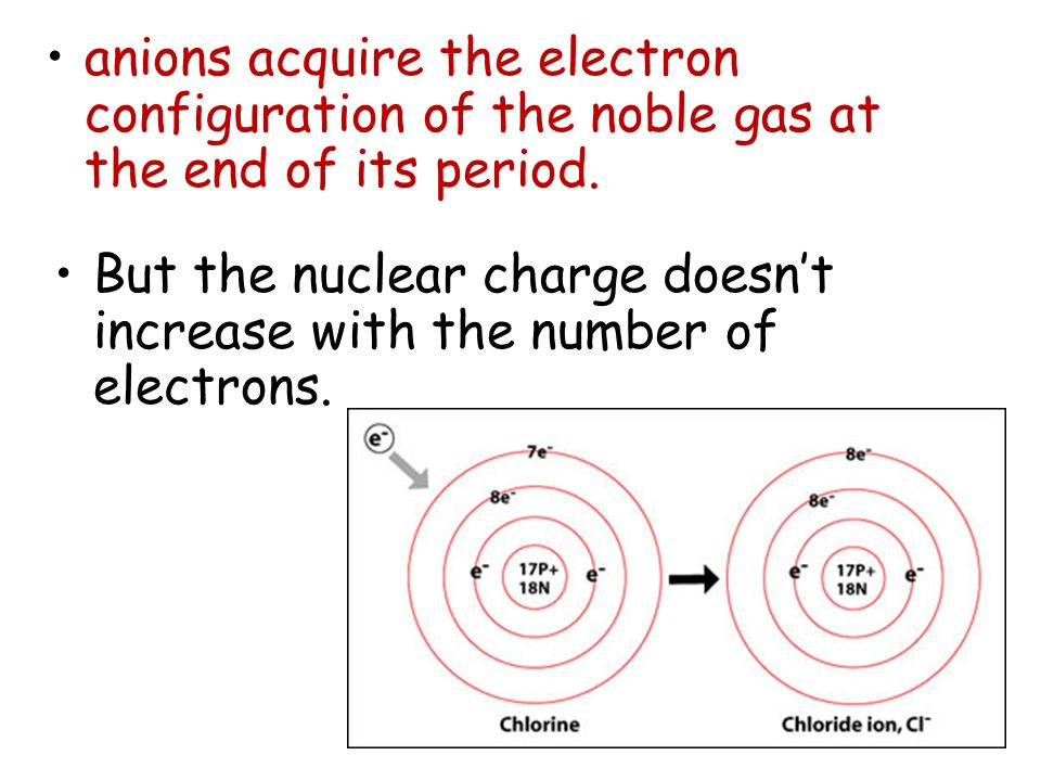 anions acquire the electron configuration of the noble gas at the end of its period.